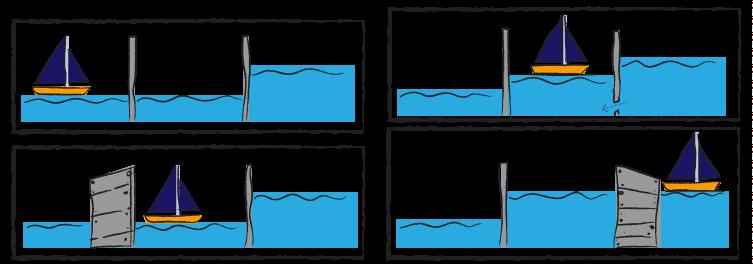 Hoe werkt een sluis? Het kanaal, aardrijkskunde oefenen, junior einstein, groep 8