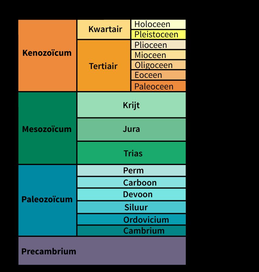 geologische tijdschaal, aardrijkskunde online oefenen, groep 8