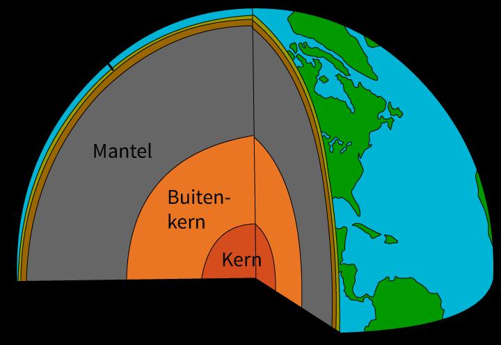 De opbouw van de aarde, aardrijkskunde, groep 8, basisschool, online oefenen