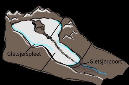 Gletsjers, aardrijkskunde online oefenen met Junior Einstein.