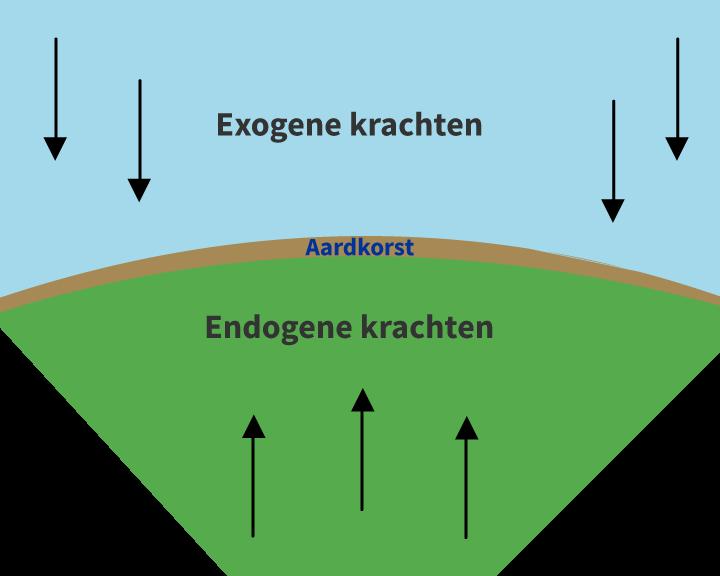 endogene en exogene krachten, aardrijkskunde online oefenen voor het basisonderwijs