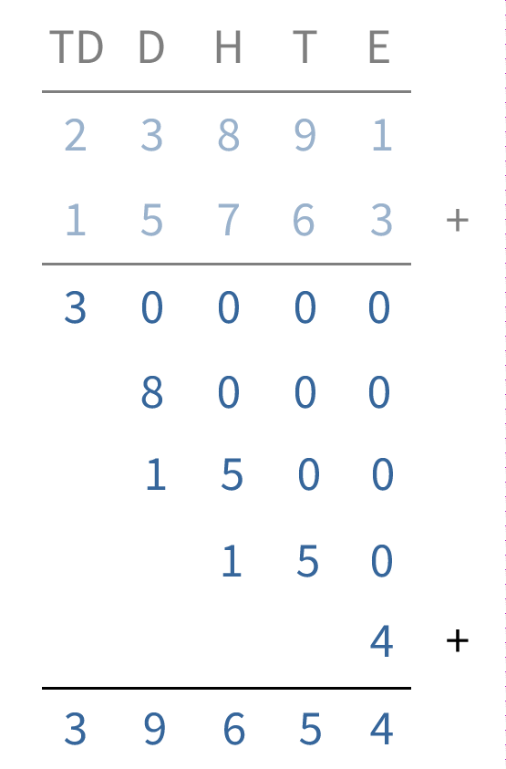 kolomsgewijs optellen, rekenen in de bovenbouw, erbijsommen tot 100.000
