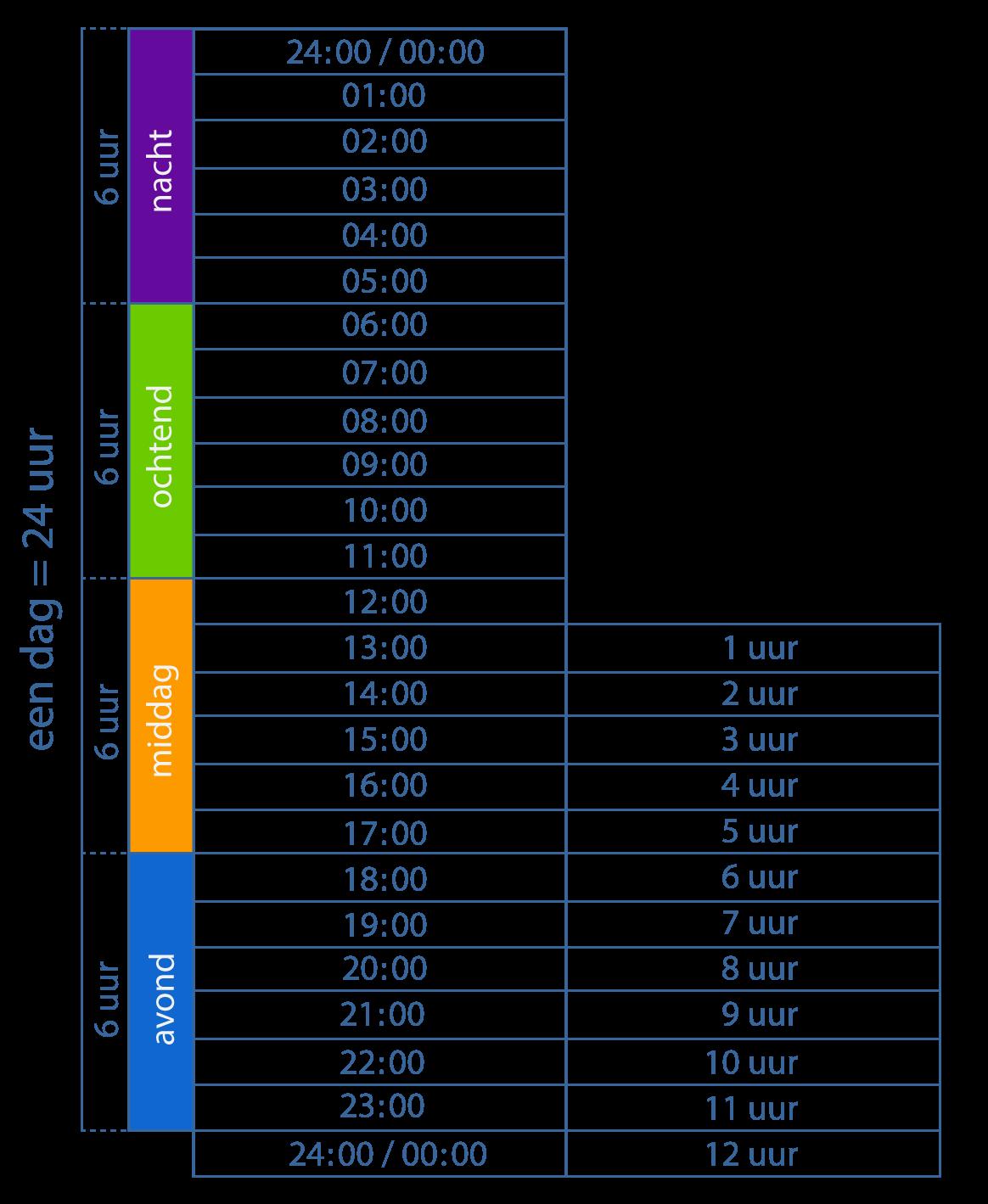 24-uurs notatie. Leren klokkijken op de digitale klok. Overzicht tijdsnotatie digitale klok.