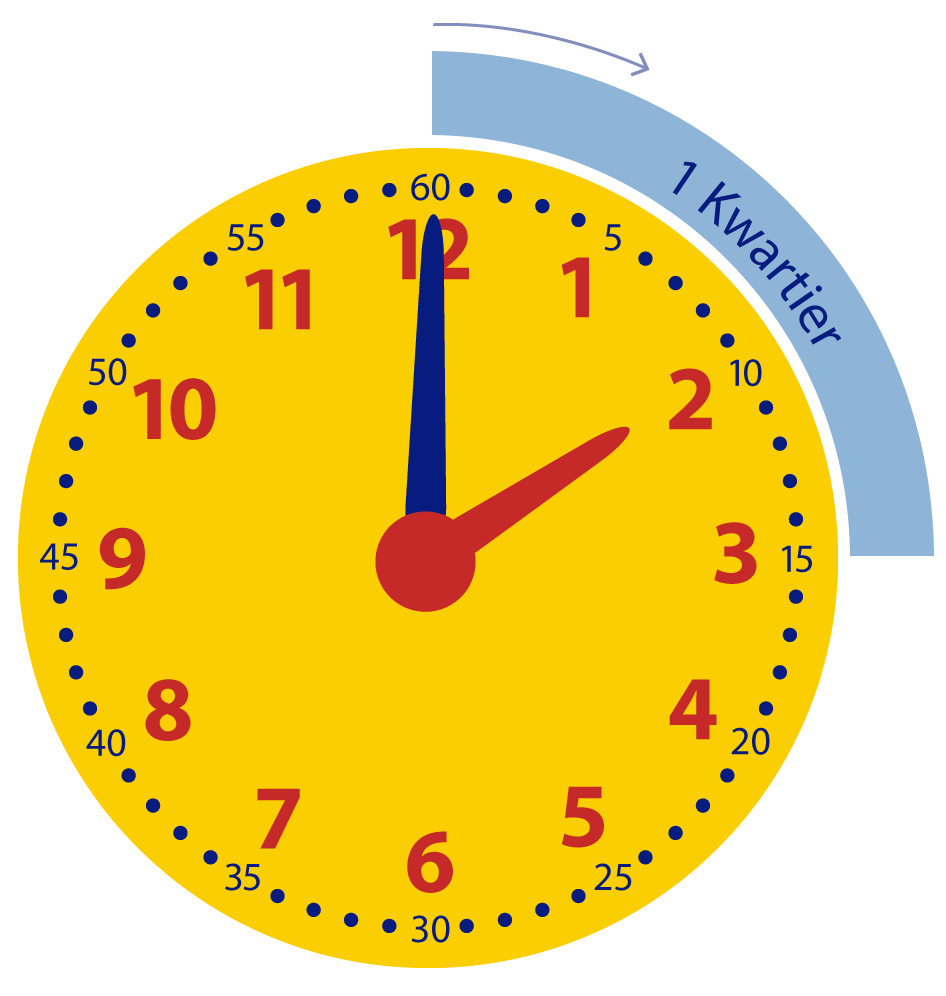 Leren klokkijken met kwartieren. Een kwartier later. Hoe laat is het?