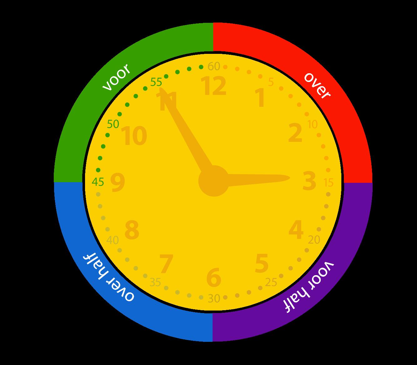 Klokkijken. Minuten voor heel uur.