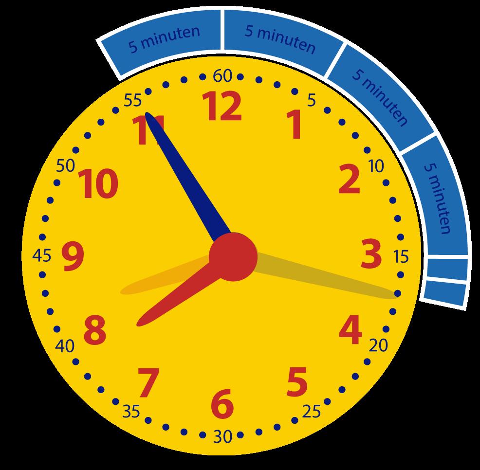 Hoeveel minuten is het later? Oefenen met het klokkijken. Online klokkijken.