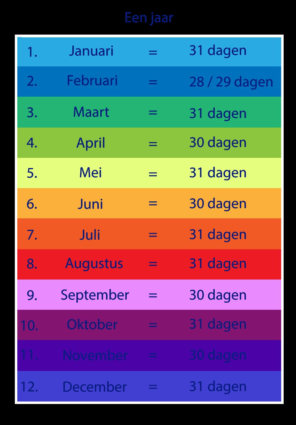 aantal dagen per maand