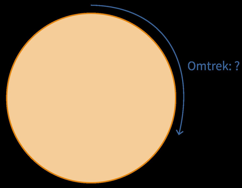 omtrek van een cirkel