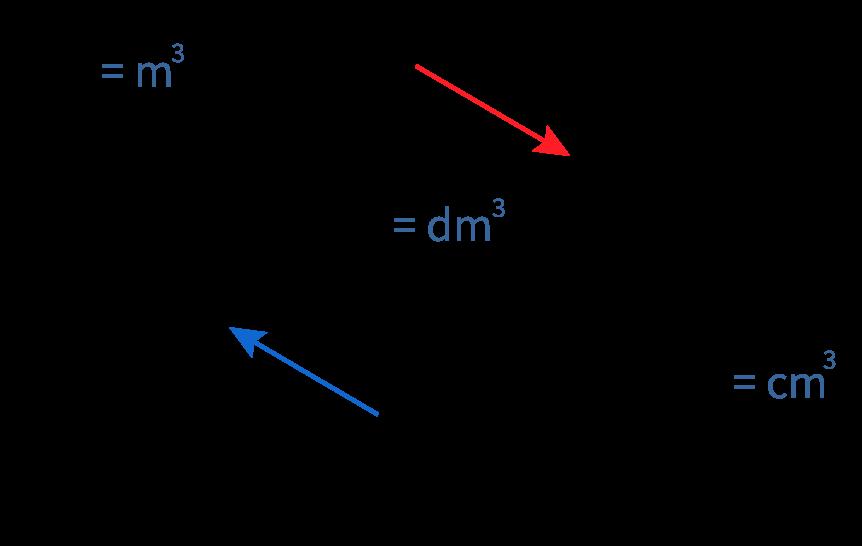 metriek stelsel in liters