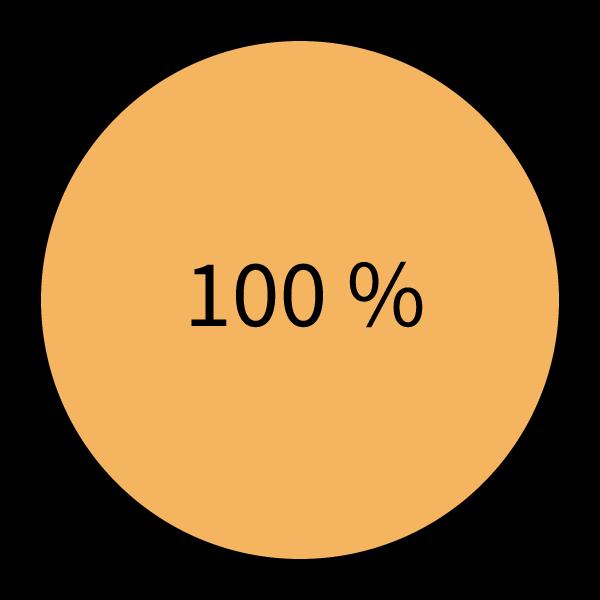 100% is alles.
