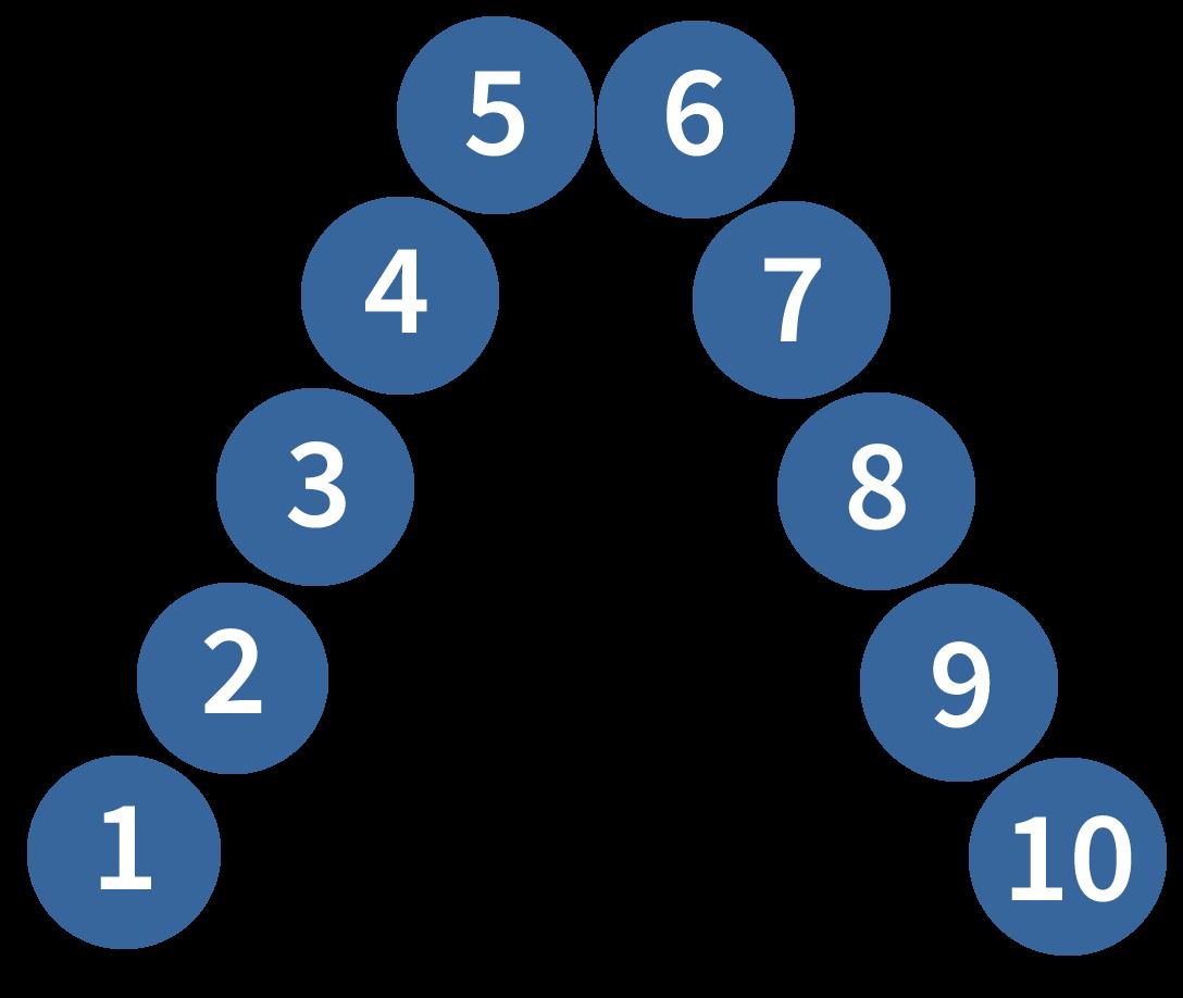getallenrij tot en met 10, rekenen oefenen