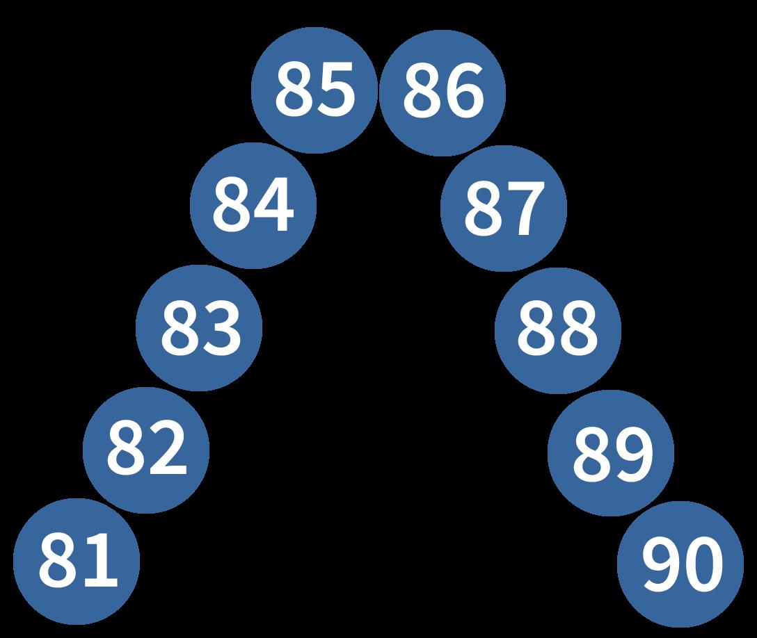 getallenrij tot en met 90, rekenen oefenen
