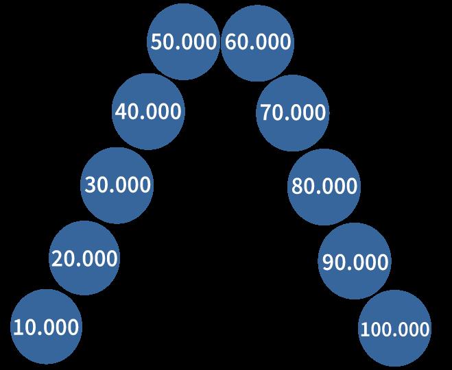 getallenrij tot en met 100.000, tienduizendtallen