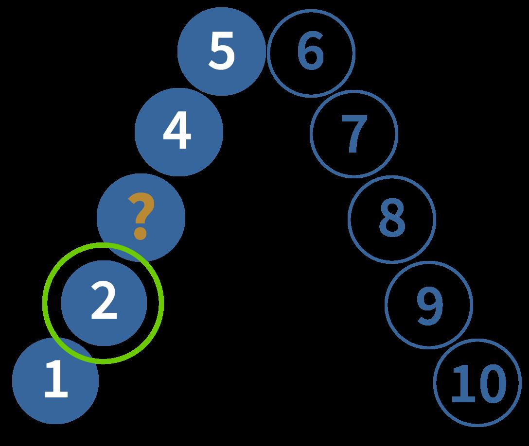 1 meer, getallenrij, verder tellen, rekenen oefenen