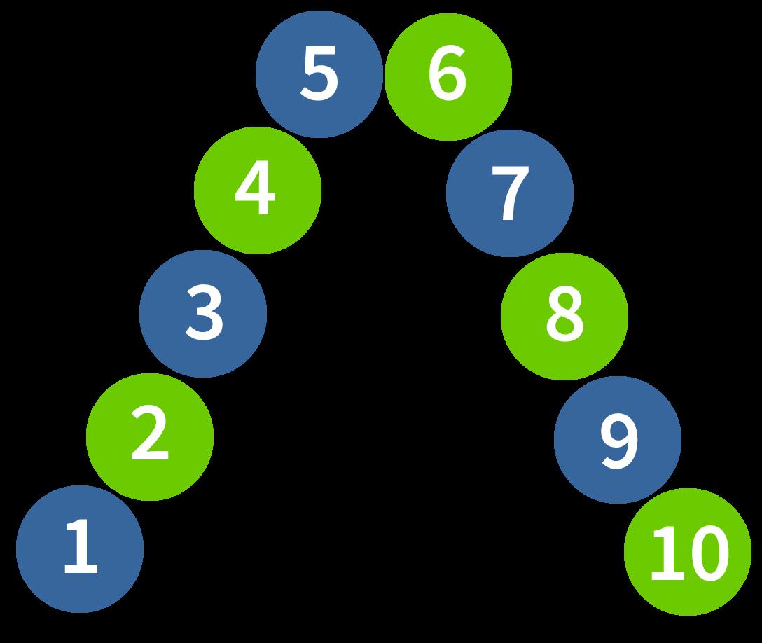 Oefen de even en oneven getallen