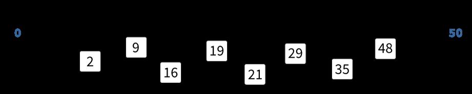 getallen plaatsen op een getallenlijn tm 50