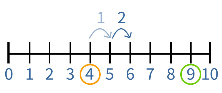 rekenen met de getallenlijn