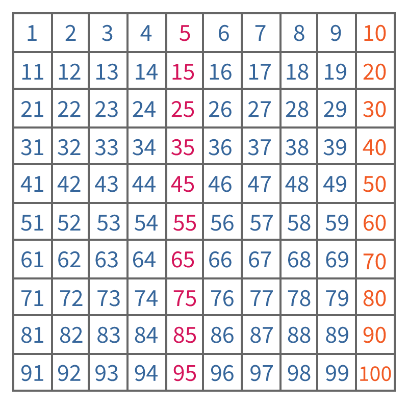 honderdveld, getallenrij tot en met 100
