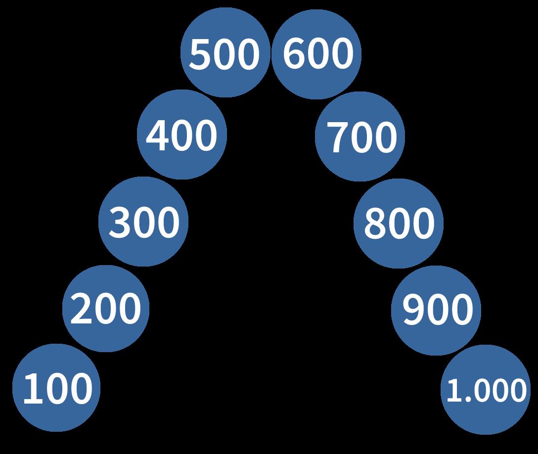 getallenrij tot en met 1000, rekenen oefenen