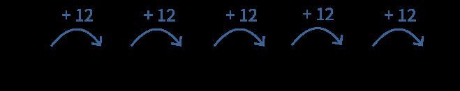 Veelvouden berekenen, veelvoud van 12
