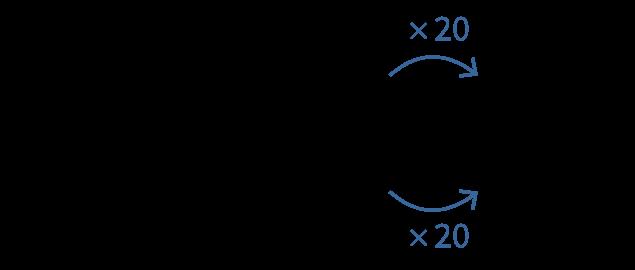 rekenen, getallen, basisbewerkingen, vermenigvuldigen, contextsommen, redactiesommen