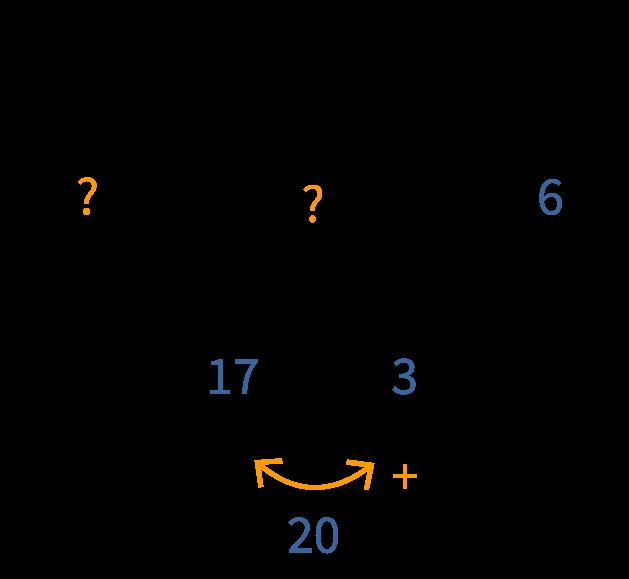 17 + 3 = 20, vul de driehoek in