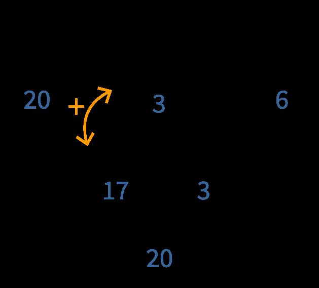 verschillende sommen invullen, splitsingen in groep 2 en 3