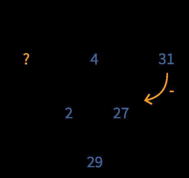 splitsingen van 50, vul de driehoek in