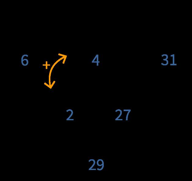 combinatie van bewerkingen, vul de driehoek in