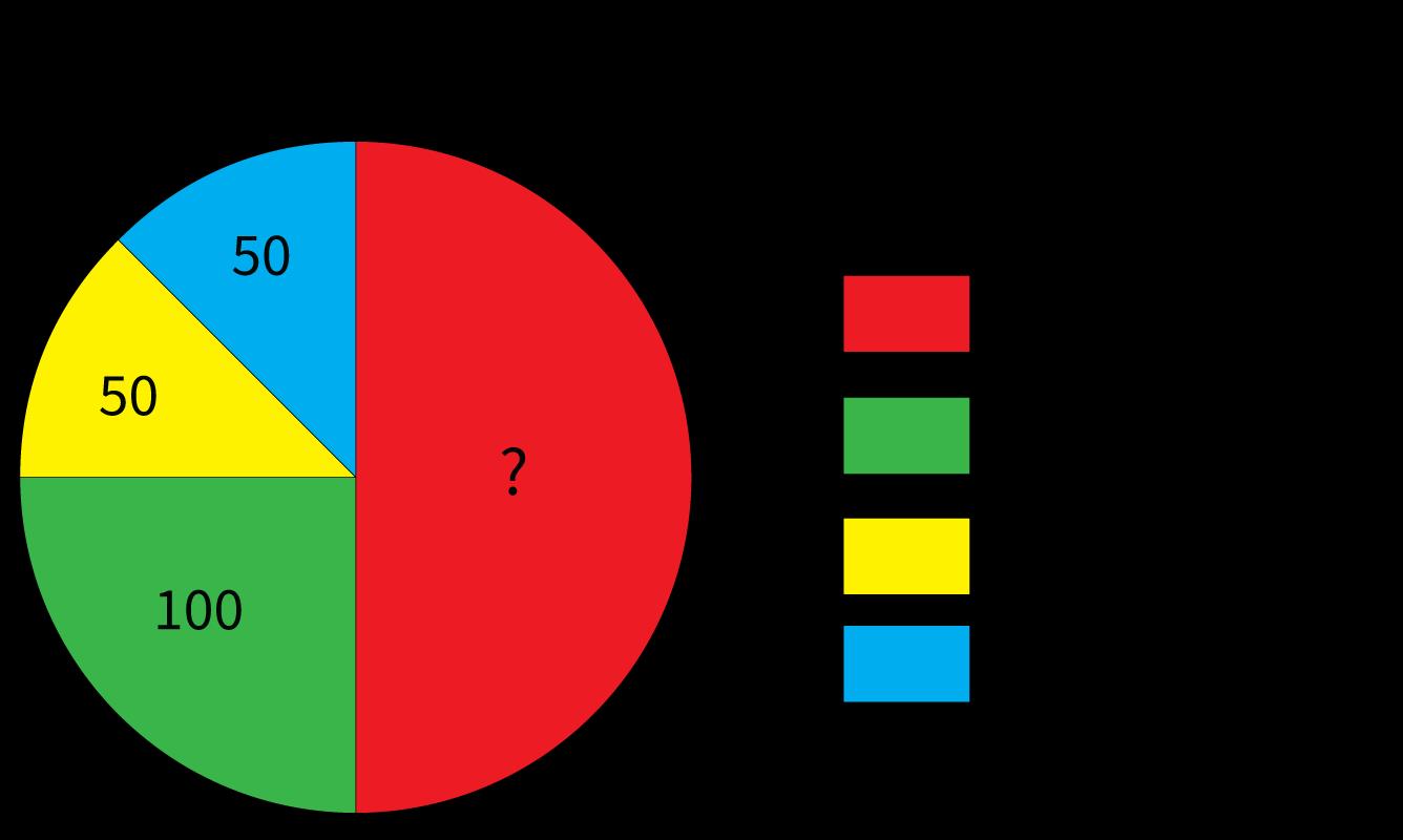 Studievaardigheden, Tabellen en grafieken, Cirkeldiagram