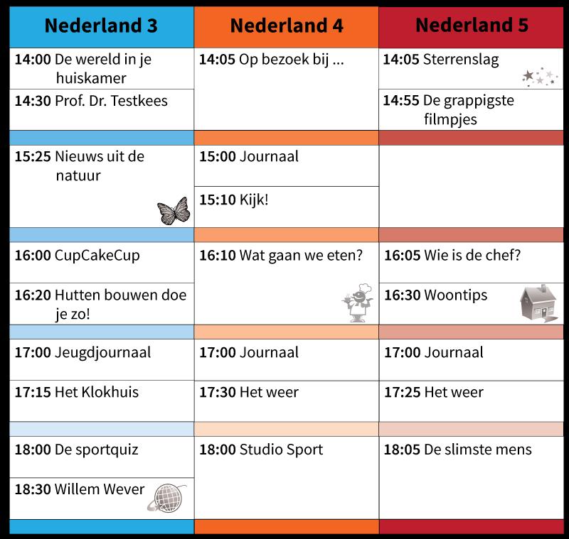 studievaardigheden - tabellen en grafieken - tv-gids