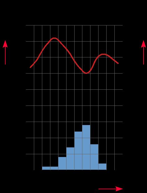 tabellen, grafieken en diagrammen