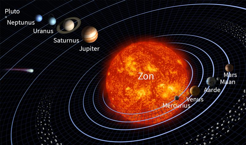 zonnestelsel, heelal, de aarde, draaien van de aarde, natuur en techniek oefenen