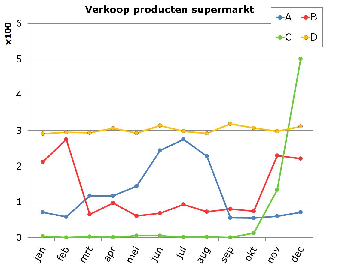 verkoop producten supermarkt