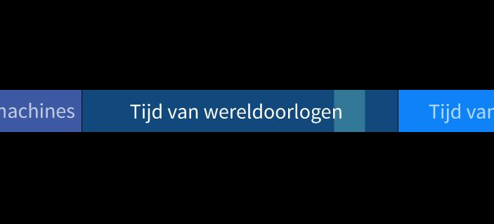 Tijdvak 9 - De tijd van wereldoorlogen. Bevrijdingsdag Nederland